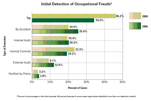 initial-detection-of-occupational-frauds1