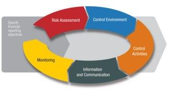 definisi pengendalian intern Mengawasi dan melaksanakan kerangka kerja sistem pengendalian internal  yang diterapkan di bank, dan untuk mengusulkan perubahan jika diperlukan  bank.
